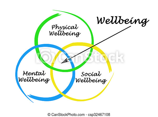 diagram, wellbeing - csp32467108