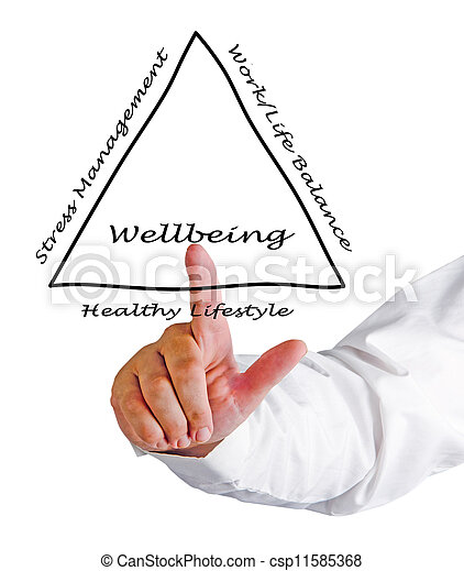 diagram, wellbeing - csp11585368