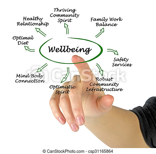 diagram, wellbeing - csp31165864