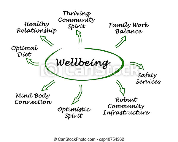 diagram, wellbeing - csp40754362