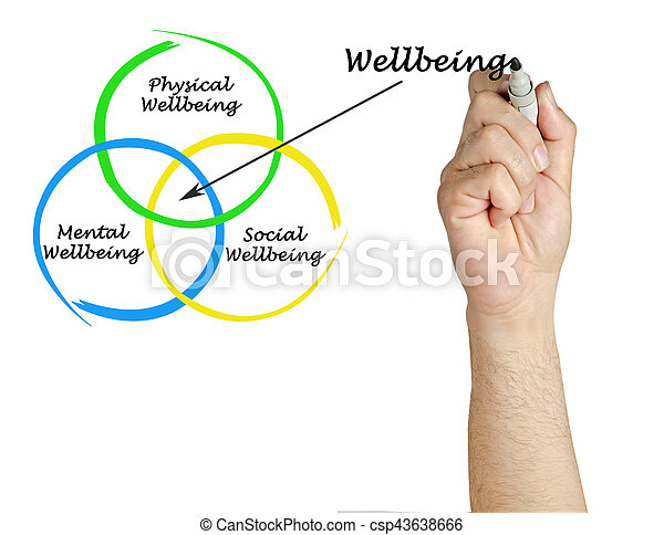 diagram, wellbeing - csp43638666