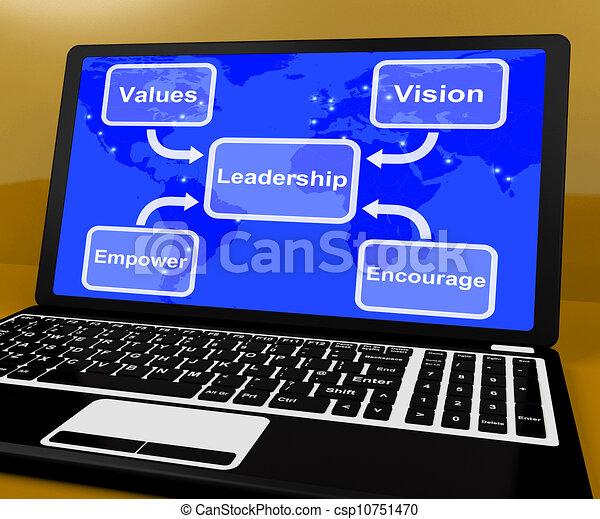 Diagrama de dirección en ordenador que muestra visión y valores - csp10751470