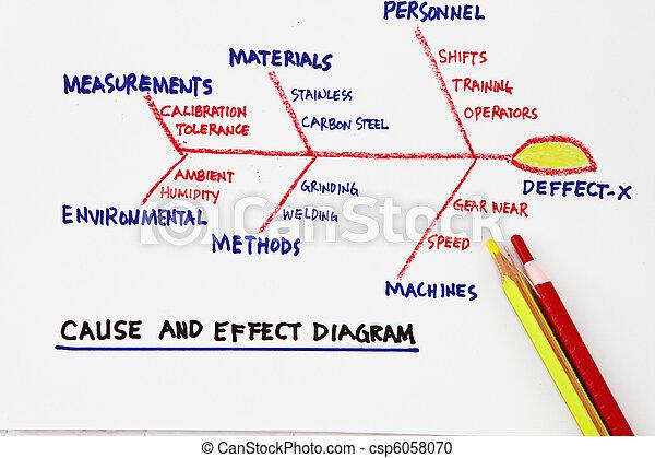 Diagrama causa efeito diagram gerncia produtividade efeito diagrama causa efeito csp6058070 ccuart Gallery