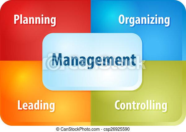 Los componentes de gestión ilustran el diagrama de negocios - csp26925590