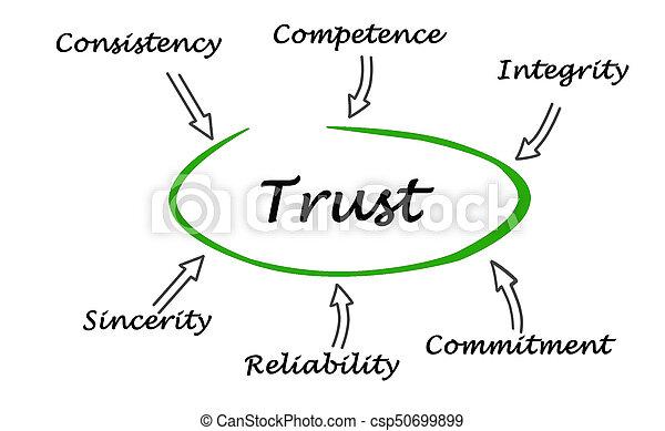 diagrama, confiança - csp50699899