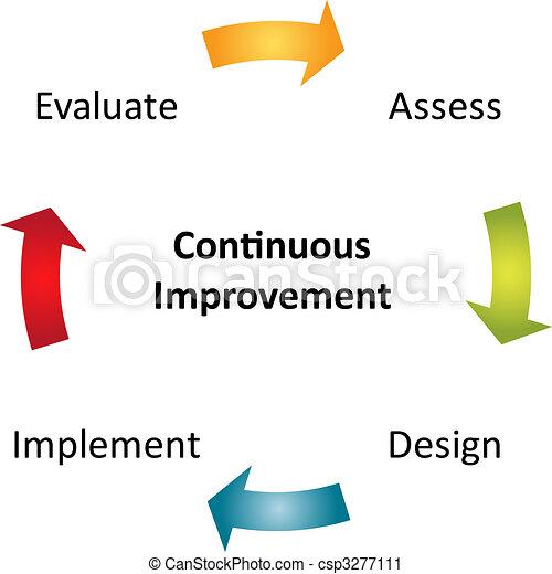 diagrama, contínuo, negócio, melhoria - csp3277111