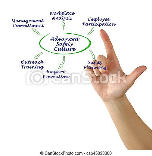 Diagrama de cultura avanzada de seguridad - csp45033300