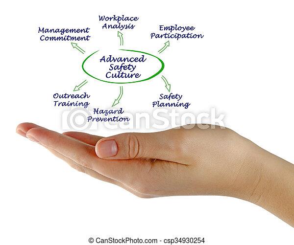 Diagrama de cultura avanzada de seguridad - csp34930254