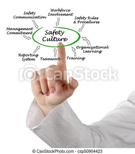 Diagrama de cultura avanzada de seguridad - csp50904423