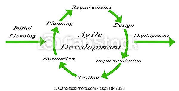 diagrama, desenvolvimento, ágil - csp31847333