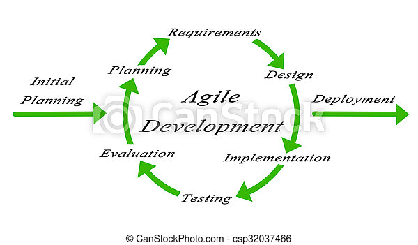 diagrama, desenvolvimento, ágil - csp32037466