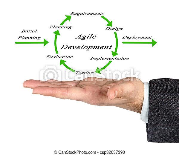diagrama, desenvolvimento, ágil - csp32037390