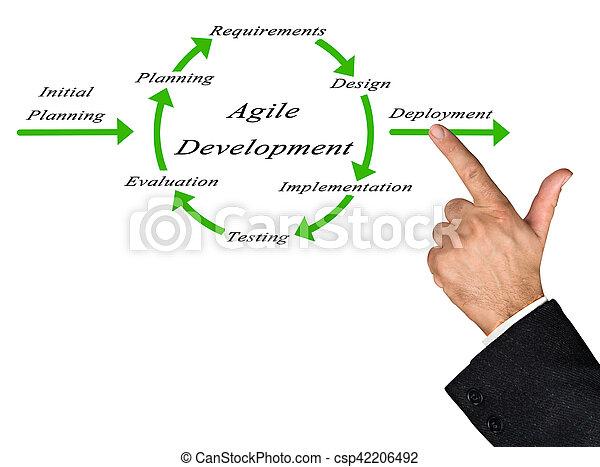 diagrama, desenvolvimento, ágil - csp42206492