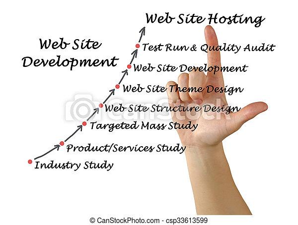 diagrama, desenvolvimento - csp33613599