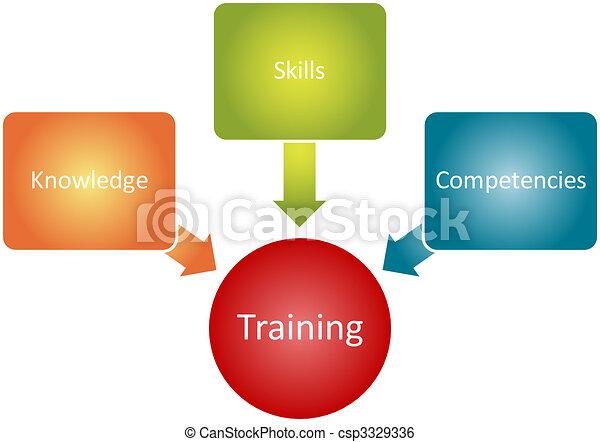Entrenando componentes, diagrama de negocios - csp3329336