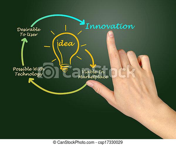 diagrama, inovação - csp17330029