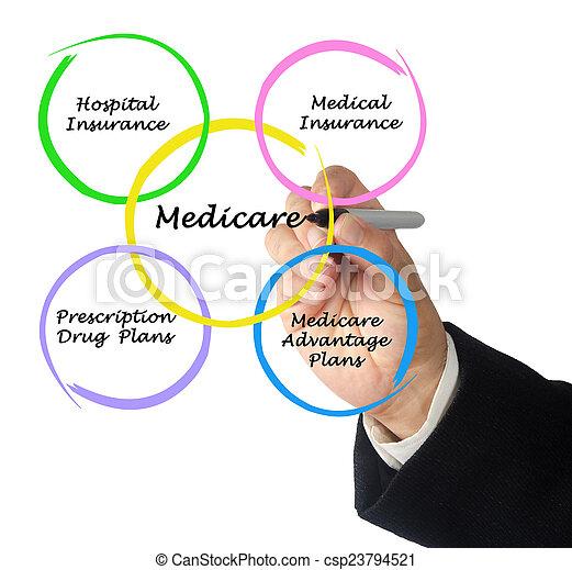 diagrama, medicare - csp23794521