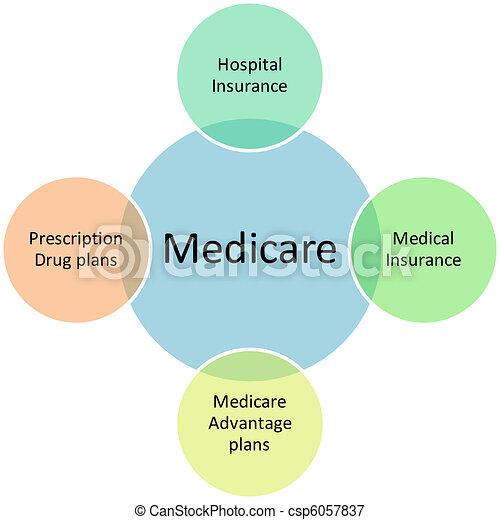 diagrama, medicare, negócio - csp6057837