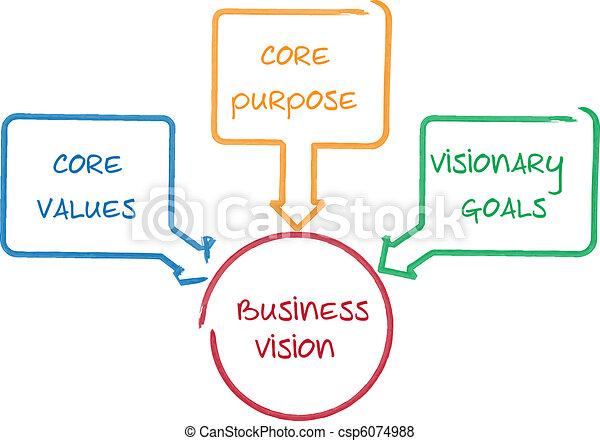 Diagrama de negocios de visión central - csp6074988