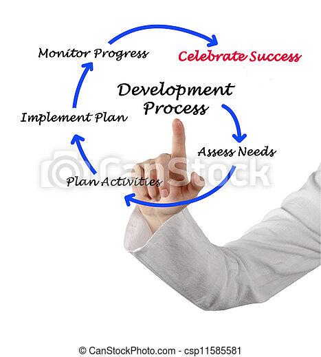 Diagrama del proceso de desarrollo - csp11585581
