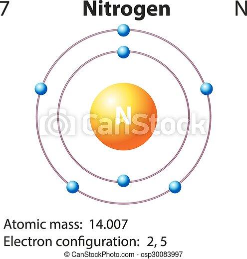 Diagrama representao nitrognio elemento diagrama diagrama representao nitrognio elemento csp30083997 ccuart Gallery