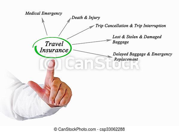 Diagrama de seguro de viaje - csp33062288
