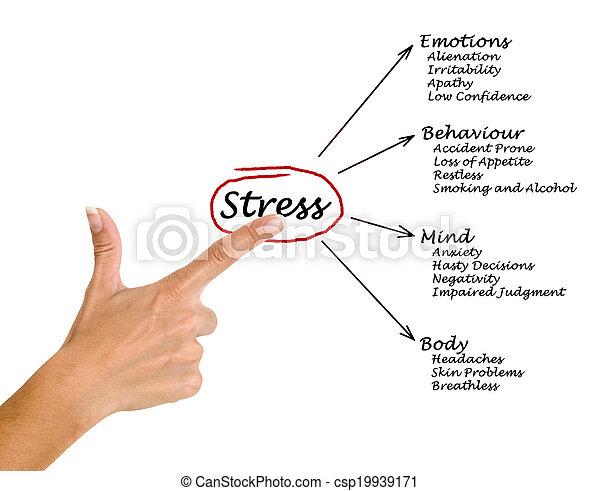 Ein Diagramm von Stressfolgen - csp19939171