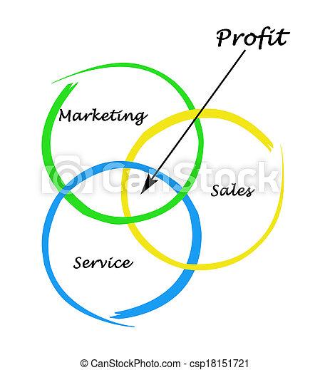Ein Diagramm des Profits - csp18151721