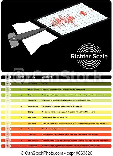 Diagramm, infographic, richter skala. Katastrophe, leute,... Vektor ...