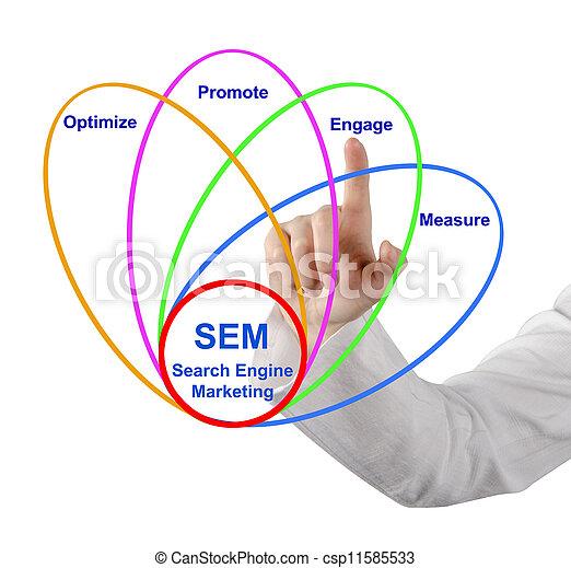 Diagramm, motor, durchsuchung, marketing Stockfotos - Suche ...