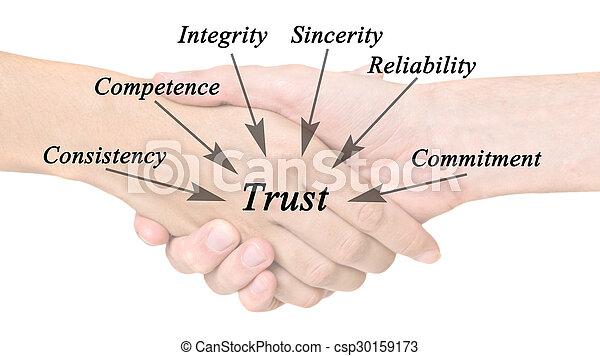 Diagramm des Vertrauens - csp30159173