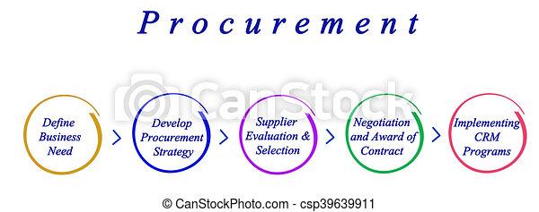 diagramma, processo, procurement - csp39639911