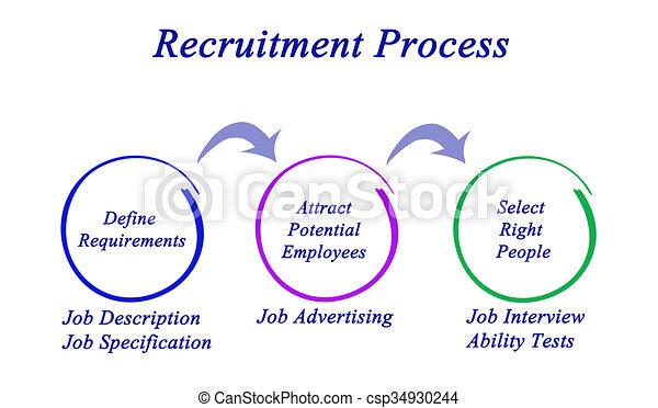 diagramma, processo, reclutamento - csp34930244