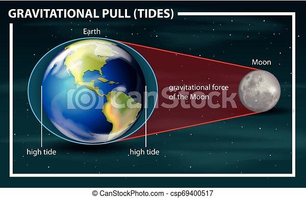 diagramma, tirata, gravitational, maree - csp69400517