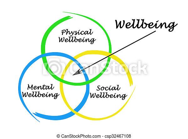 diagramma, wellbeing - csp32467108