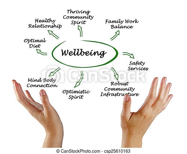 diagramma, wellbeing - csp25610163