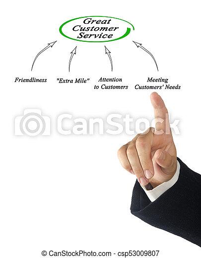 diagramme, client, grand, service - csp53009807