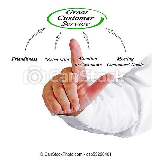 diagramme, client, grand, service - csp53226401