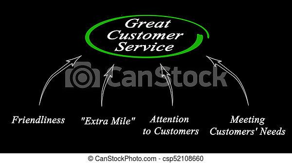 diagramme, client, grand, service - csp52108660