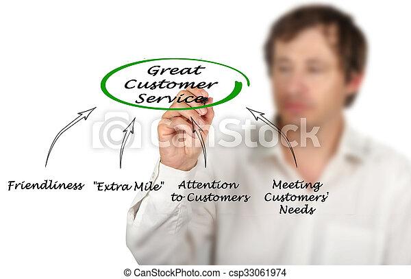 diagramme, client, grand, service - csp33061974