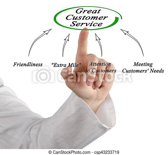 diagramme, client, grand, service - csp43233719