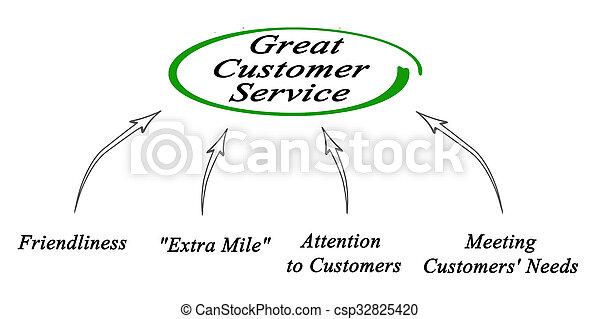 diagramme, client, grand, service - csp32825420