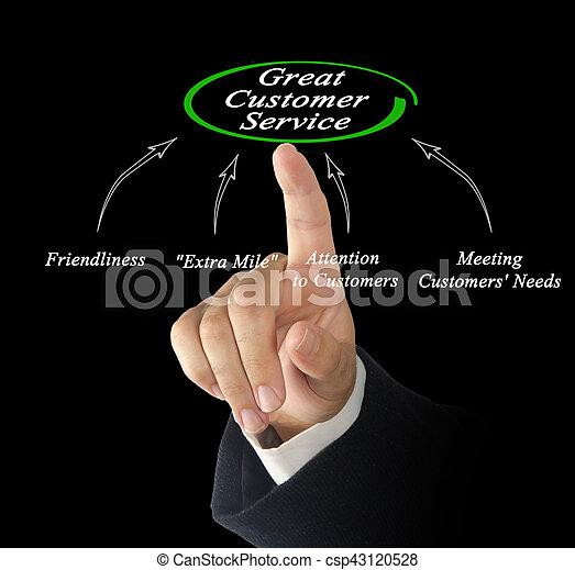 diagramme, client, grand, service - csp43120528