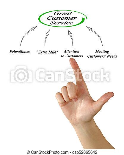 diagramme, client, grand, service - csp52865642