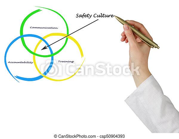 diagramme, culture, sécurité - csp50904393