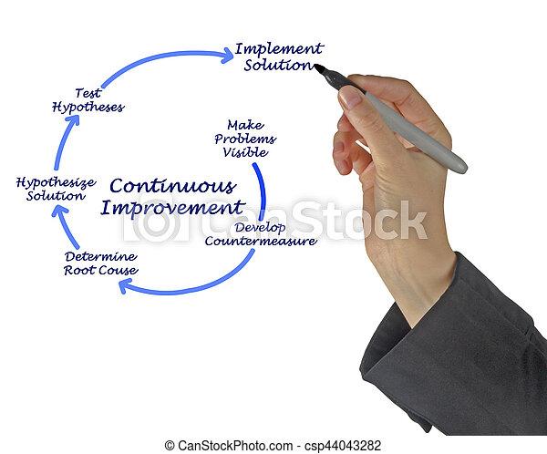 diagramme, kaizen, continu, am�lioration