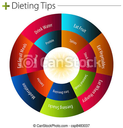 Dieting Tips Chart - csp8483037