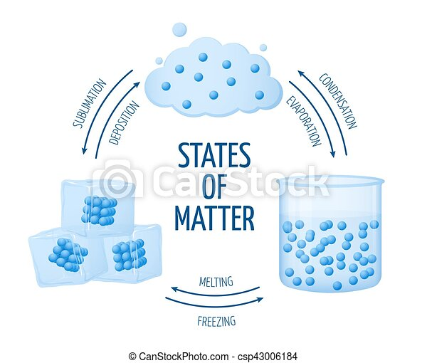 different states of matter solid liquid gas vector diagram set of rh canstockphoto com 3 states of matter clipart states of matter clipart