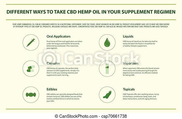 Different Ways to Take CBD Hemp Oil horizontal infographic - csp70661738