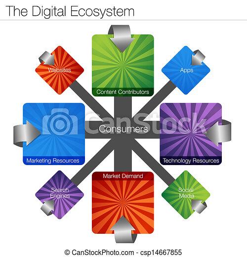 Digital Ecosystem - csp14667855